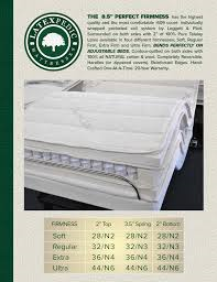 discount Perfect Firmness Los Angeles CA Santa Ana Costa Mesa Long Beach  orthopedic firm soft plush luxury mattress Talalay wrapped pocketed coil best highest rated quality adjustable beds