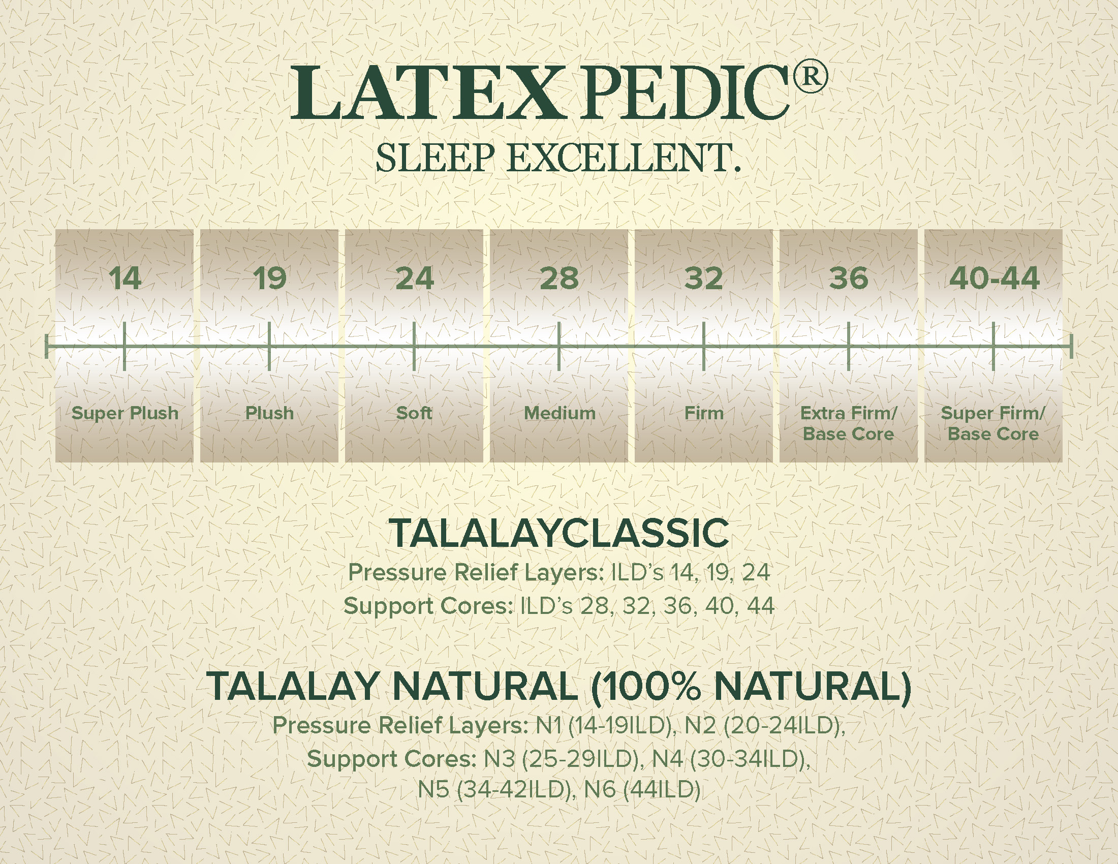 store Perfect Firmness Los Angeles CA Santa Ana Costa Mesa Long Beach  orthopedic firm soft plush luxury mattress Talalay wrapped pocketed coil best highest rated quality adjustable beds